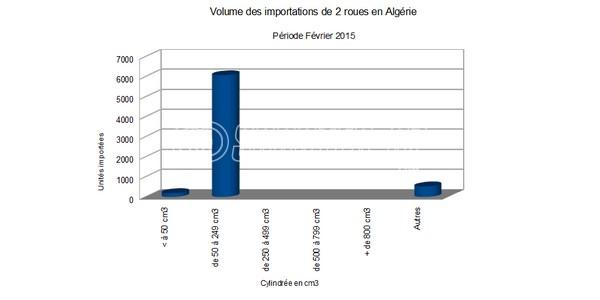 Algérie : + 29 % sur les importations de 2 roues pour février 2015
