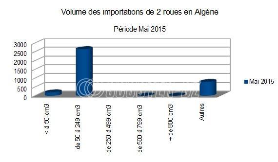 Algérie : 2,5 fois moins d'importations de 2 roues en mai 2015