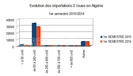 Algérie : + 20 % sur les importations au 1er semestre 2015
