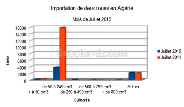 Algérie : 3 fois moins d'importations de 2 roues en juillet 2015