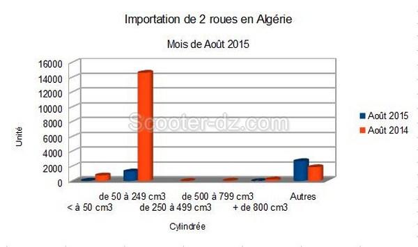Algérie : importations des 2 roues en Août 2015, la dégringolade ...
