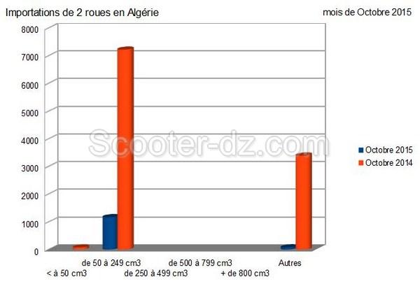 Algérie : importations 2 roues pour octobre 2015, l'hécatombe !