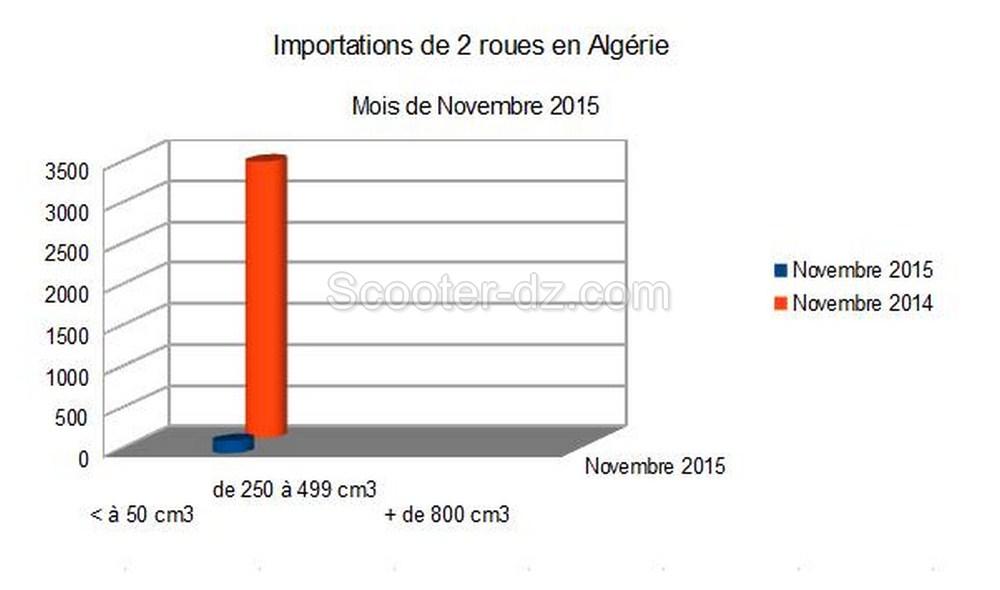 Algérie : importations 2 roues pour Novembre 2015, quasi rien ...