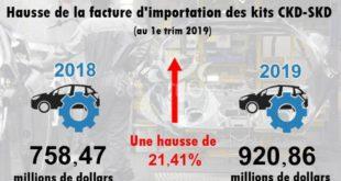 Algérie : hausse de la facture d'importation des kits CKD-SKD au 1e trim 2019